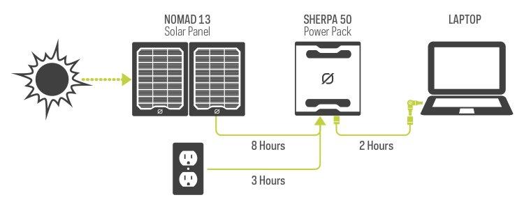 Poradna: Jak fungují solární nabíječky GOAL ZERO?